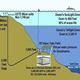 Naturale Desalination