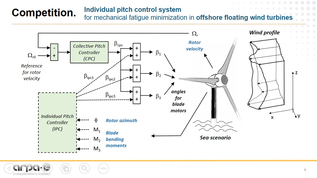 Incredible Atlas Offshore Wind Challenge Herox Wiring 101 Cranwise Assnl