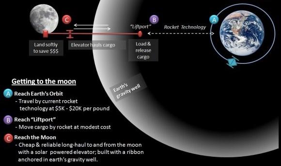 earth orbit length - photo #45