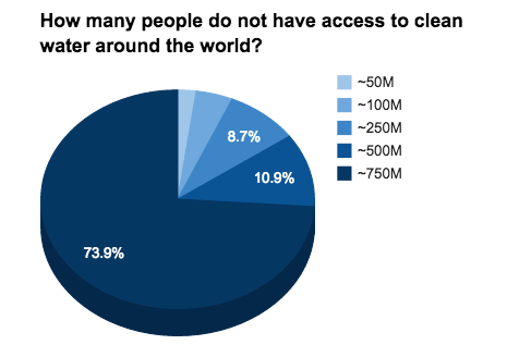 How Many People Have No Access To Drinking Water
