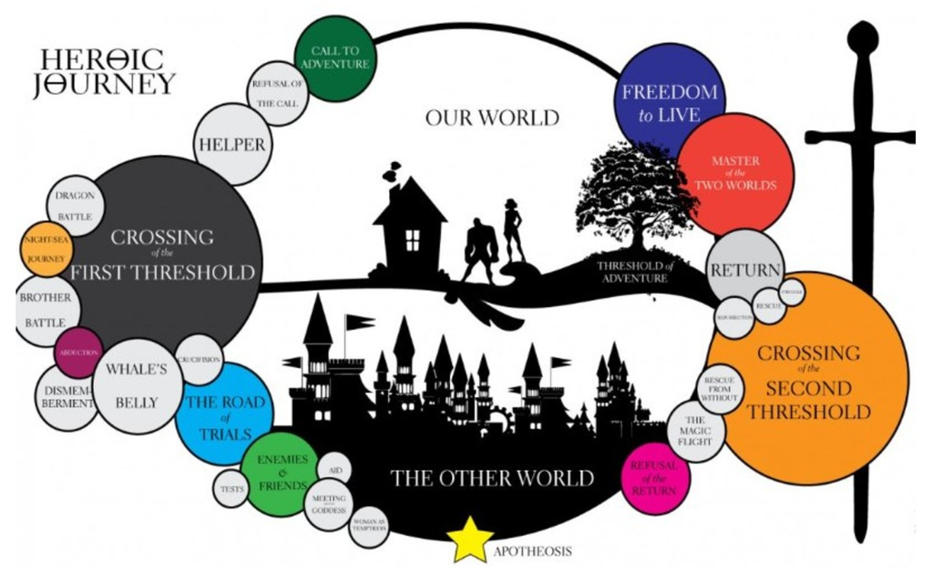 heros journey essays The hero's journey is a classic plot structure that appears in many speculative fiction books, films, television shows, and other forms of media examples of works that utilize the hero's journey.
