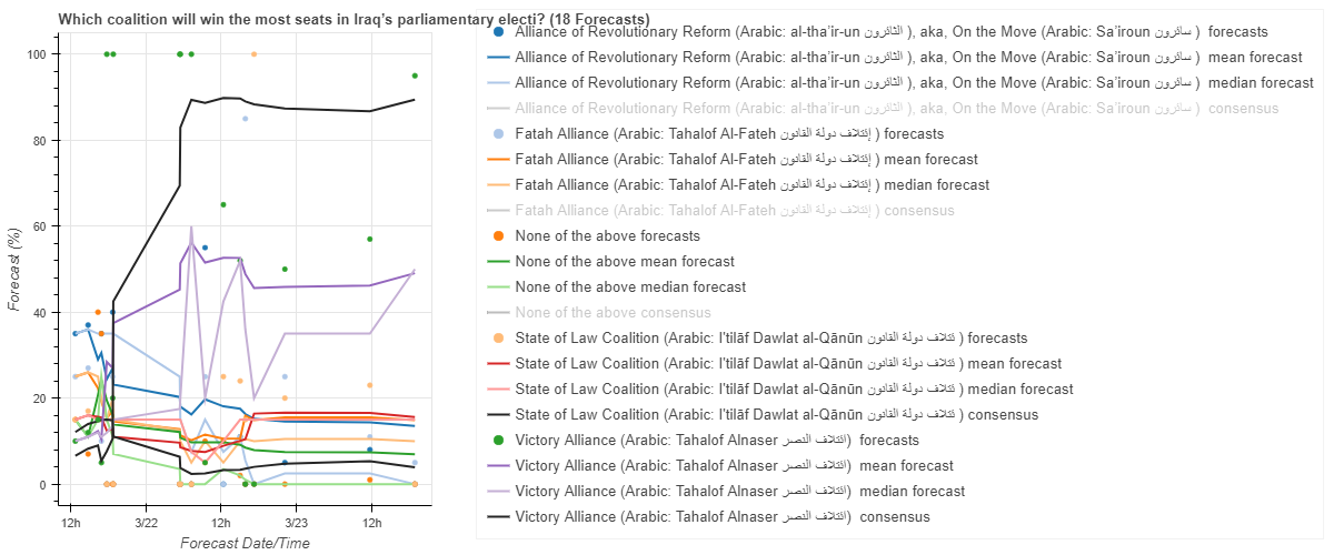 Selectorate theory models and the Iran election question